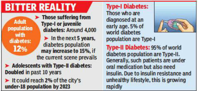 Type-II Diabetes